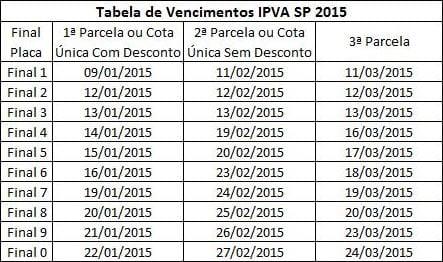 Tabela de Vencimentos IPVA SP 2015